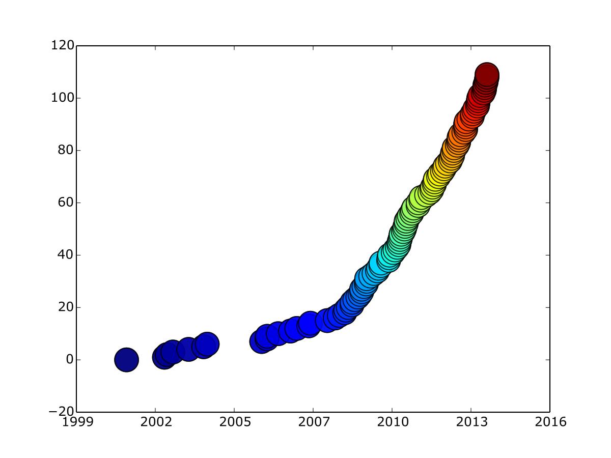 Figura 2: cantidad de hackerspaces registrados en hackerspaces.org