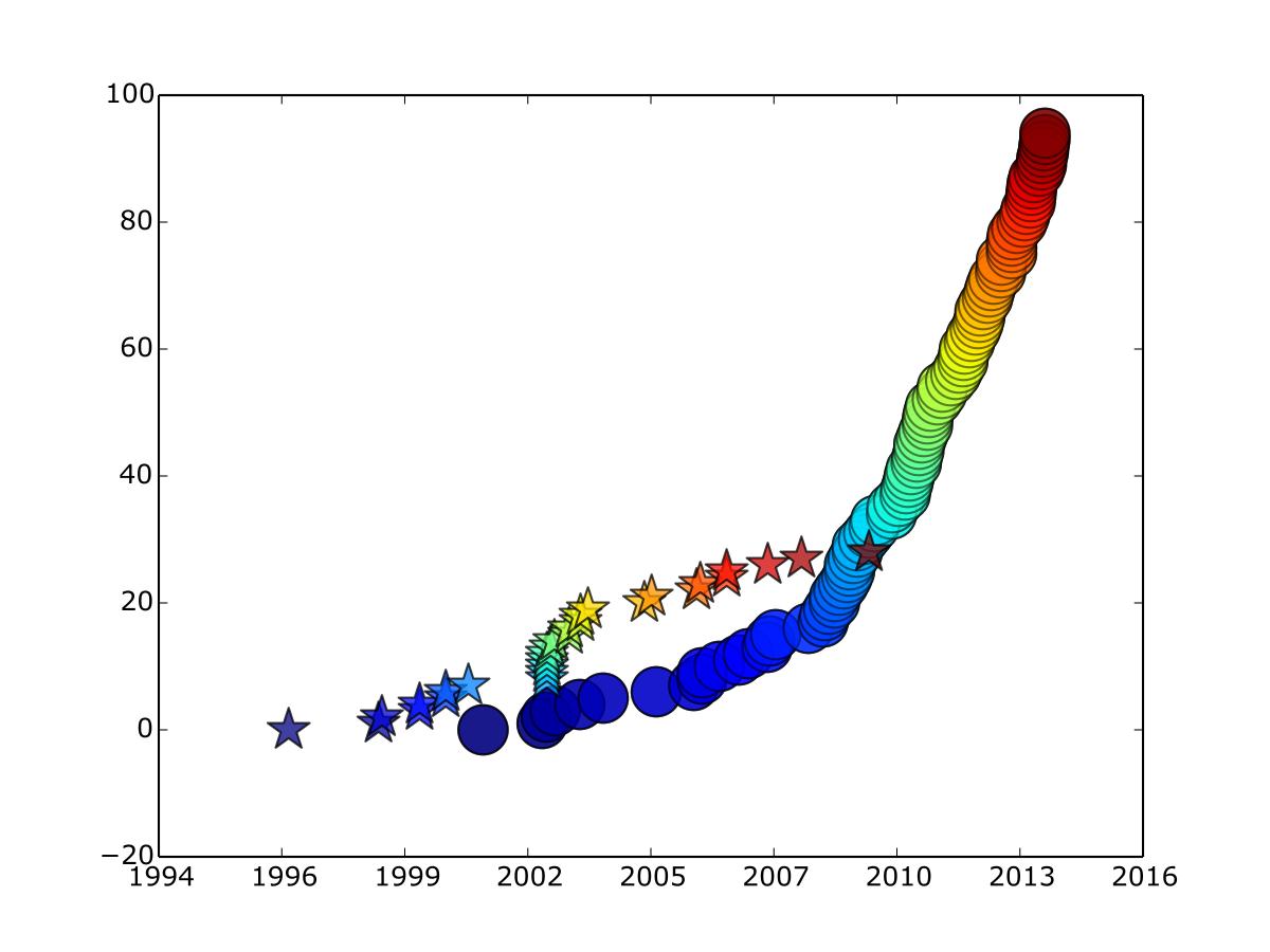Figura 3: Las dos figuras previas superimpuestas en pos de la clarificación.